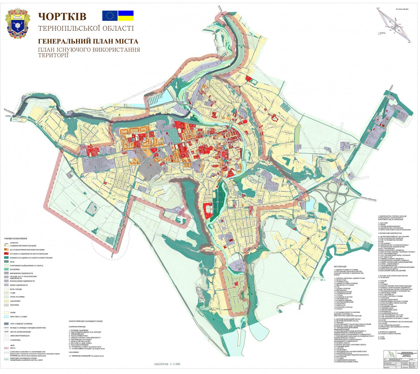 План існуючого використання території.
