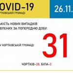 За попередню добу у Чортківській об'єднаній територіальній громаді зафіксовано 31 новий випадок захворювань на коронавірус