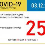 За попередню добу у Чортківській об'єднаній територіальній громаді зафіксовано 5 нових випадків захворювань на коронавірус.