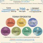 У понеділок, 3 травня, розпочинається голосування за проекти Громадського бюджету Чортківської громади!