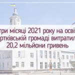 За три місяці 2021 року на освіту у Чортківській громаді витратили 20,2 мільйони гривень